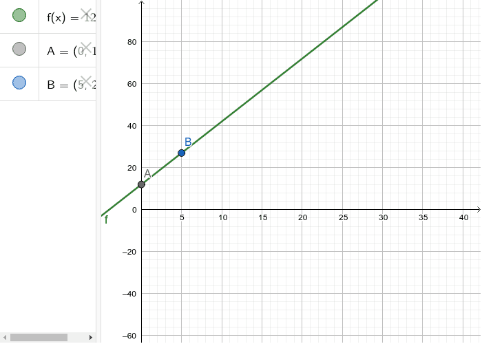 GRAPH OF A BUSINESS - RELATED LINEAR FUNCTION Press Enter to start activity
