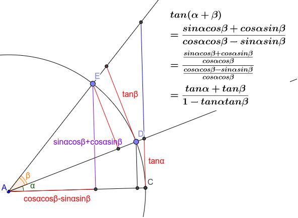 tanの加法定理は、sin/cosで求まる。 ワークシートを始めるにはEnter キーを押してください。
