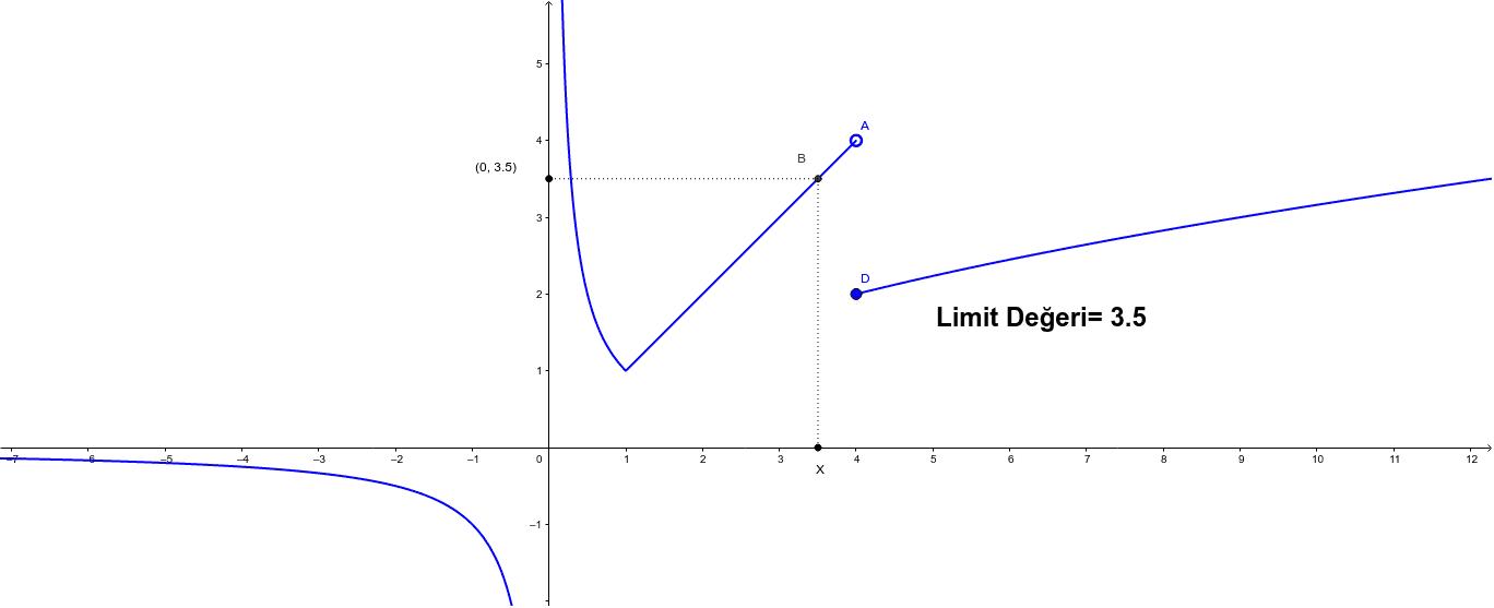 Sınıf içi, grafik üzerinden sağ ve sol limit bulma etkinliği Etkinliği başlatmak için Enter'a basın