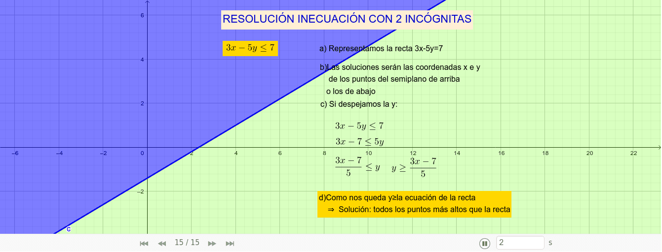 Pasos para resolver gráficamente una inecuación de 2 incógnitas Presiona Intro para comenzar la actividad