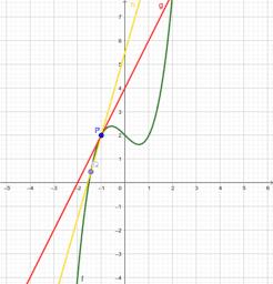 Il problema della tangente a una curva