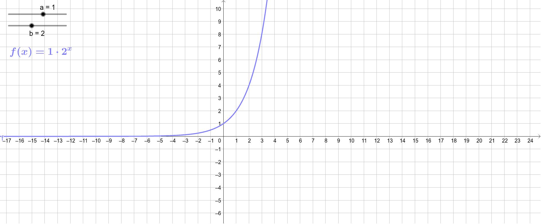 Die allgemeine Exponentialfunktion Drücke die Eingabetaste um die Aktivität zu starten