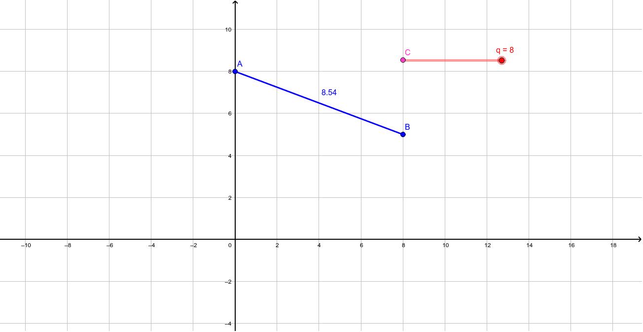 De afstand tussen twee punten (vb theorie A) Klik op Enter om de activiteit te starten