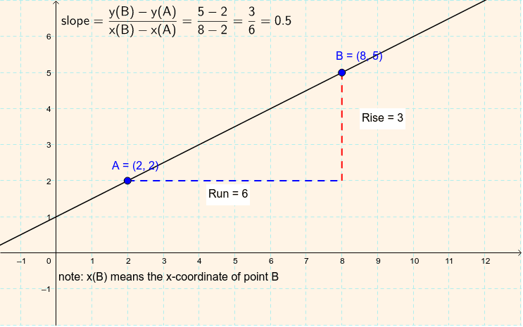 This activity was taken from Lndsay Flanagan from a Geogebra Tube activities search