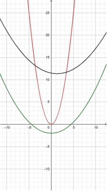 Asemănarea parabolelor Apasati enter pentru a incepe activitatea