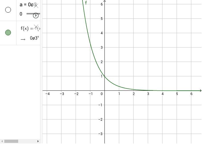 Funzione esponenziale- base compresa tra 0 e 1 Premi Invio per avviare l'attività