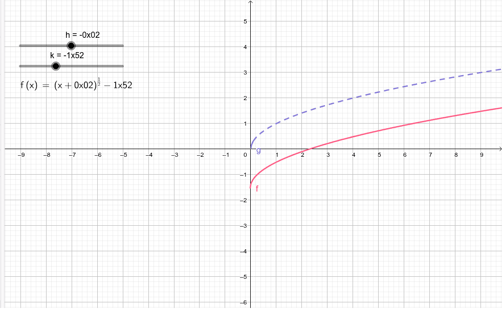 Investigate the square root function, y = x^1/2: Press Enter to start activity