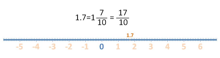Imágenes tomadas del blog de Smartick:[url=https://www.smartick.es/blog/matematicas/]https://www.smartick.es/blog/matematicas/[/url]