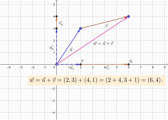 Undersök vad som händer du du flytta på ändpunkterna för vektorerna.  Press Enter to start activity