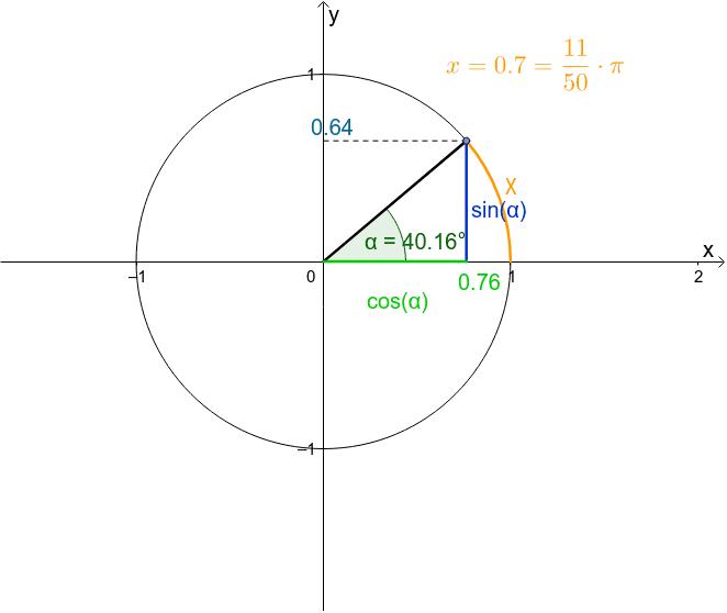 Bewegen Sie den blauen Punkt und beobachten Sie die Werte von sin(alpha) und cos(alpha). x ist das Bogenmaß. Drücke die Eingabetaste um die Aktivität zu starten