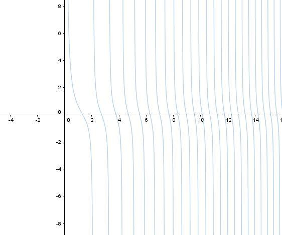 Graf funkce cotangens s parametrem cotg(x^a)