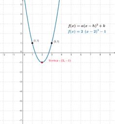 Graphing Parabolas - Vertex Form