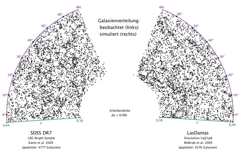 Zweidimensionale Projektion der Galaxienverteilung im Universum der Galaxienkataloge SDSS (beobachtet) und LasDamas (simuliert); dabei gilt 0,16 < z < 0,44 und -5° < dec < 70° (projiziert um die Rektaszension ra = 0)