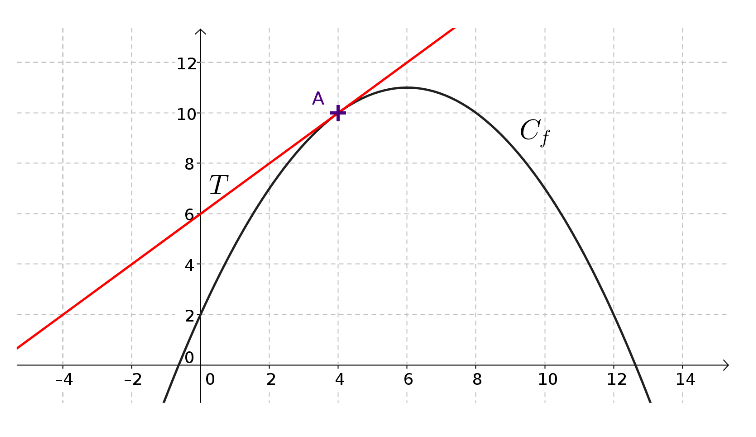 On considère : * [math]f[/math] une fonction définie sur un intervalle I * [math]C_f[/math] sa courbe représentative * A un point de [math]C_f[/math] d'abscisse [math]x_A[/math]  [u]À retenir :[/u] [b]Au voisinage du point A, on peut approcher la courbe [math]C_f[/math] par sa tangente en A. Cette tangente est la meilleure approximation affine de la courbe en ce point.[/b]