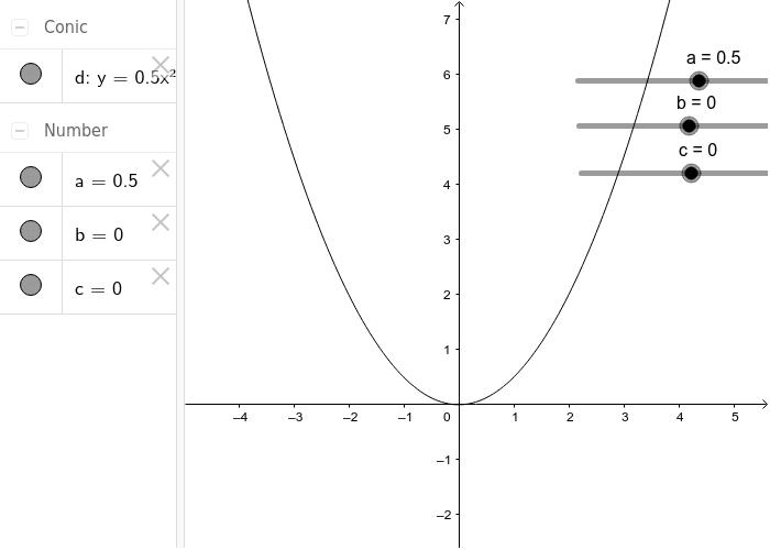 Pomerajte klizače a,b, i c i videćete promenu grafika kvadratne funkcije u zavisnosti od promene parametara! Press Enter to start activity
