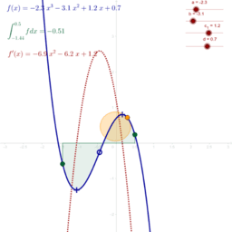 A general cubic function