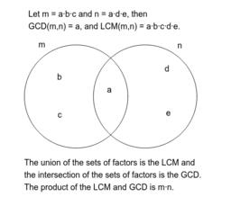 LCM and GCD Venn Diagram