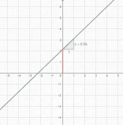 Exploring a Linear Function
