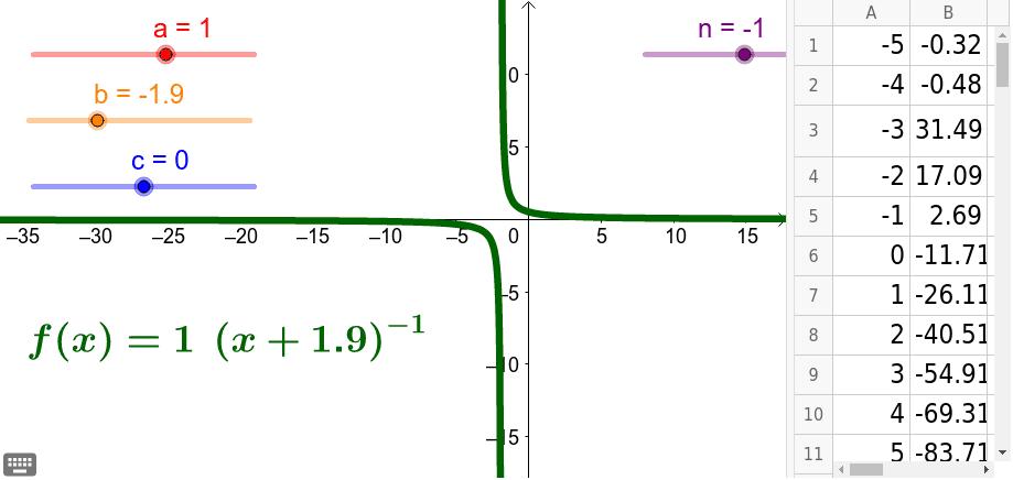Erkunde welchen Einfluss die Parameter auf die Potenzfunktion haben. Drücke die Eingabetaste um die Aktivität zu starten