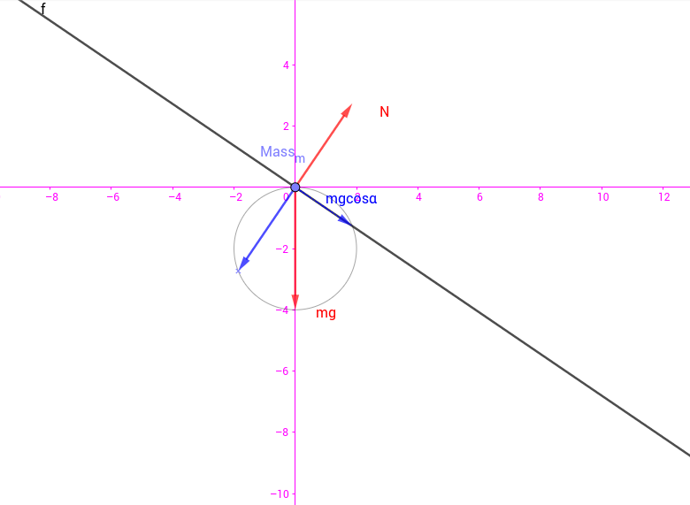 Incline Plane & Forces on M through a circle construct