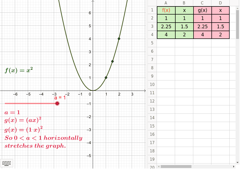 Move Slider a and notice how f(x) stretches horizontally. Try to explain why this happens by looking at the table of values, specifically how a*x creates g(x) values. Press Enter to start activity