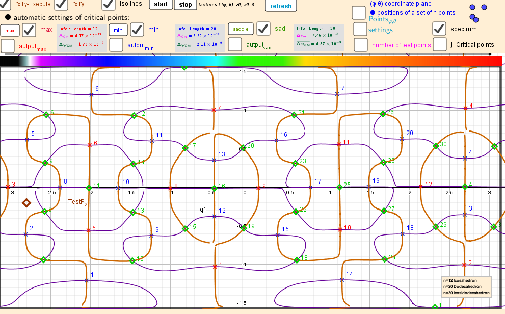 Intersection points of implicit functions over a rectangular region: - π ≤φ ≤ π; -π/2≤θ≤π/2.