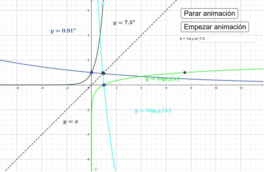 Gráficas de las funciones exponencial y logarítmica Presiona Intro para comenzar la actividad