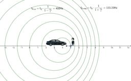 Doppler-Effekt (ruhender Beobachter)