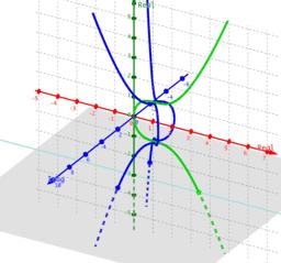 Phantom Graphs Newton's Diverging Parabolas