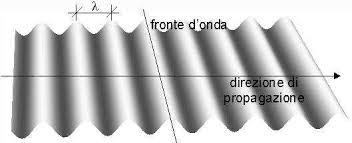 La distanza tra due creste (linee chiare) o due ventri (linee scure) è pari alla lunghezza d'onda