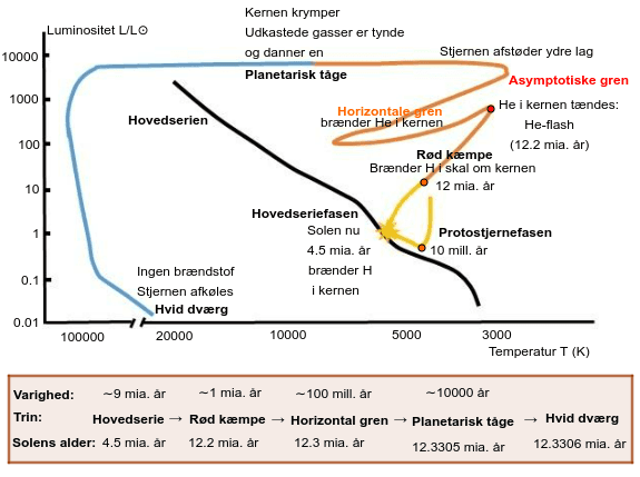 HR-diagram for Solen Tryk Enter for at starte aktiviteten