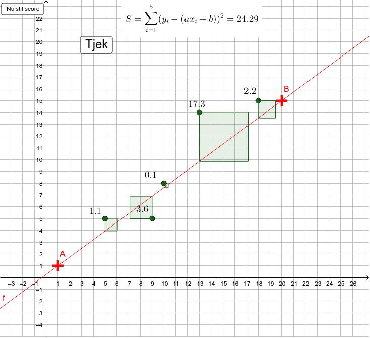 Flyt punkt A og B så kvadratsummen bliver mindst mulig. Kan du få 5 point? Press Enter to start activity