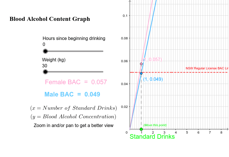 Do not use this as legal defence; this is merely a graphical representation of the BAC equations found in the NSW Standard Mathematics Course Press Enter to start activity