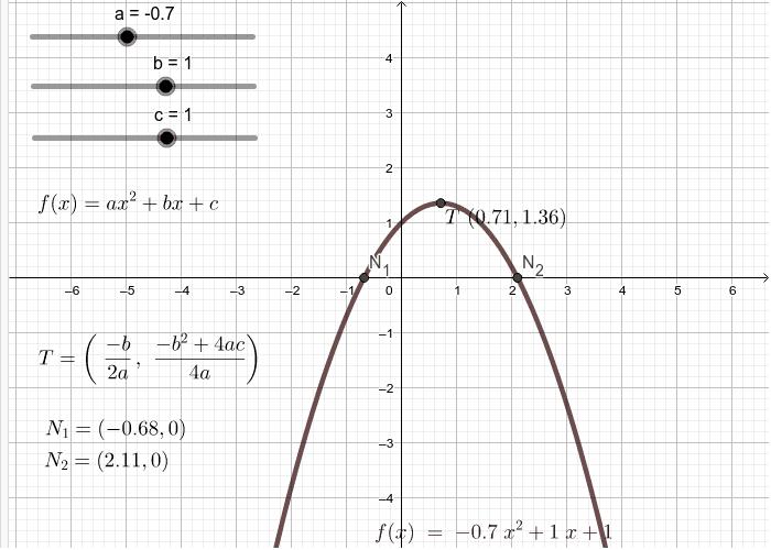 Graf kvadratne funkcije Pritisnite Enter kako bi pokrenuli aktivnost