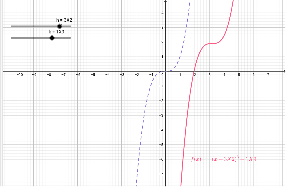Investigate the cubic function below, y = x^3:  Press Enter to start activity