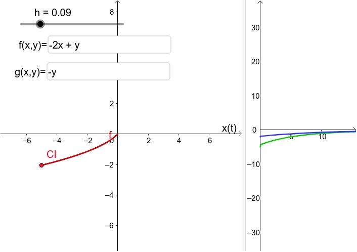 Gráfica de las soluciones del sistema de ecuaciones diferenciales x´=f(x,y), y´=g(x,y) obtenidas por el método de Euler con condición inicial.  Presiona Intro para comenzar la actividad