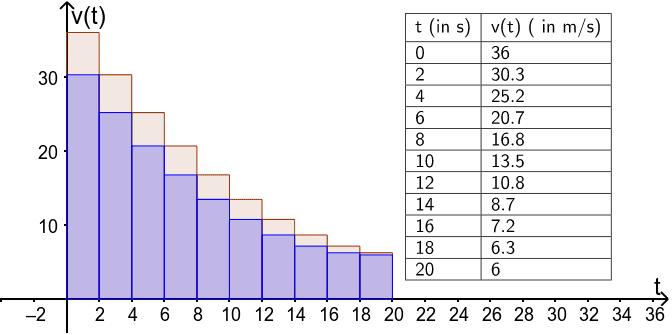 Weglängen näherungsweise berechnen Drücke die Eingabetaste um die Aktivität zu starten
