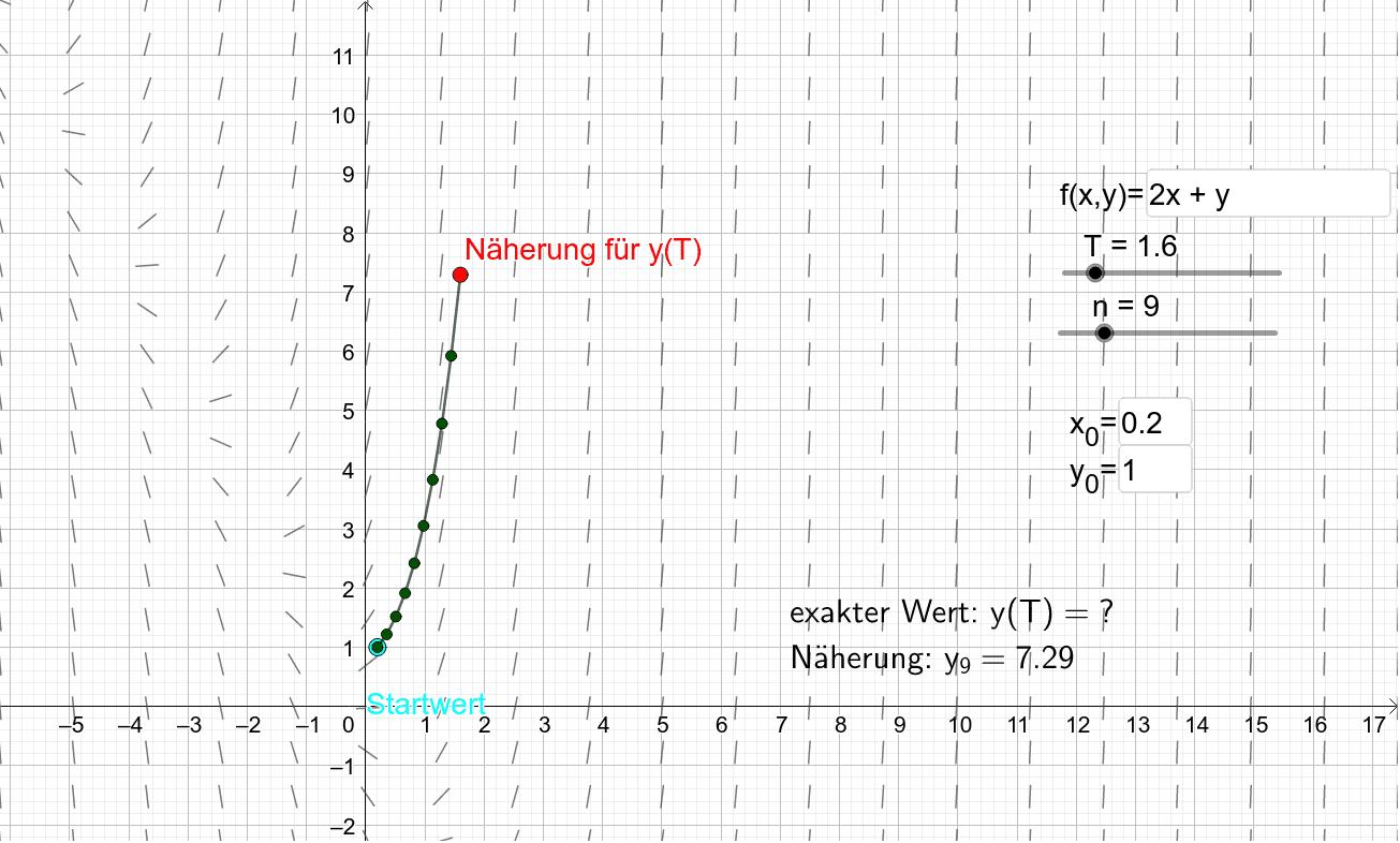 Euler-Verfahren 3 Drücke die Eingabetaste um die Aktivität zu starten