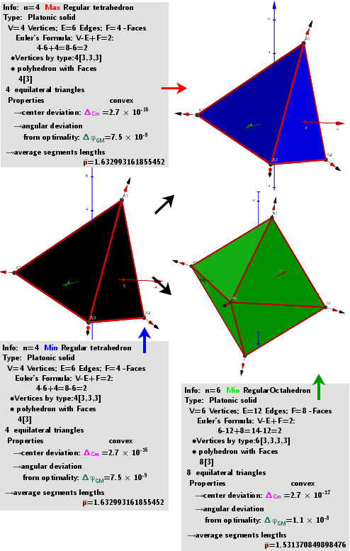 """[size=50]A system of points on a sphere S of radius R """"induces"""" on the sphere S0 of radius R0 three different sets of points, which are [color=#93c47d]geometric medians (GM)[/color] -local [color=#ff0000]maxima[/color], [color=#6d9eeb]minima[/color] and [color=#38761d]saddle[/color] points sum of distance  function  f(x). The angular coordinates of the spherical distribution of a system of points -[color=#0000ff] local minima[/color]  coincide with the original system of points.[/size]"""