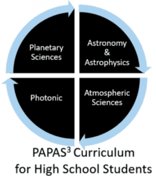 PAPAS^3 Curriculum in Space Science