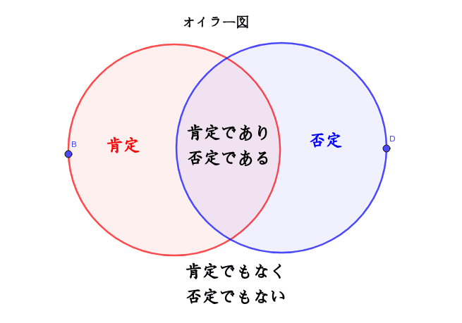 テトラレンマ(中論を定式化したもの)。これはベン図では描けない! 肯定と否定の中間を認める論理。 ワークシートを始めるにはEnter キーを押してください。