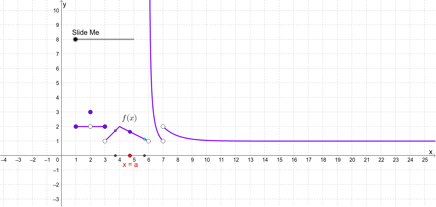 Move the red dot to different values on the x-axis.  Then use the slider to determine if the function has a limit at x=a. Press Enter to start activity