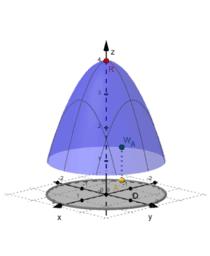 Ekstrema globalne funkcji dwóch zmiennych
