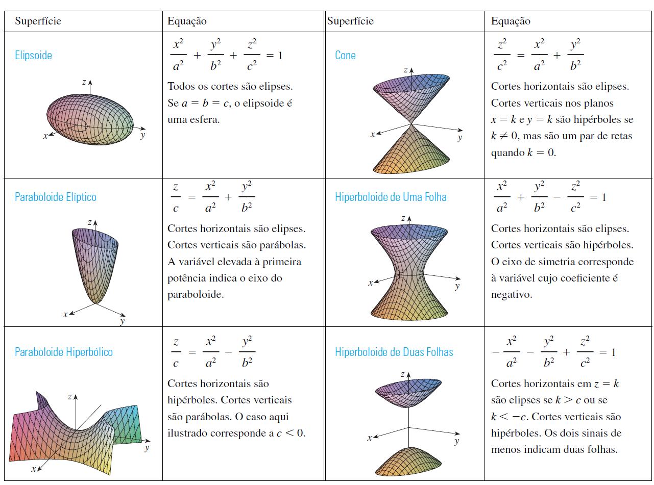 Superfícies quádricas. Tabela I pag. 747 do livro [i]Cálculo, Vol. 2,[/i] [i]James Stewart, Cengage Learning, 7a. edição, 2013[/i]