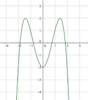 Graph von k(x)