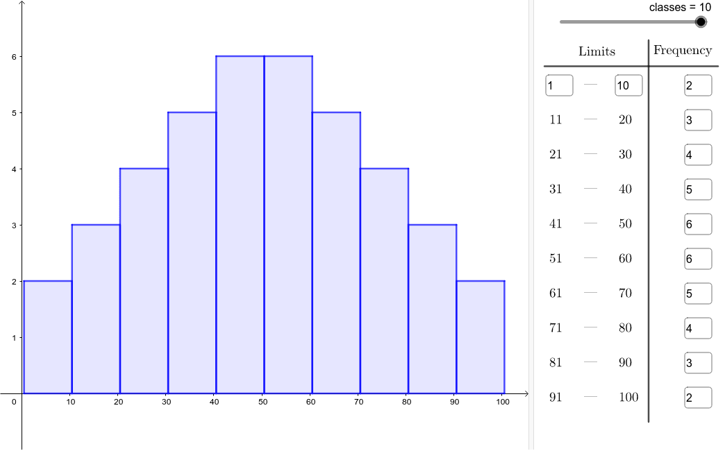 Complete the frequency table for intervals of ten and create the histogram. Start at 40 Press Enter to start activity