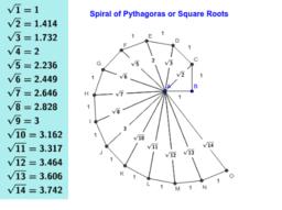 Spiral of Pythagoras