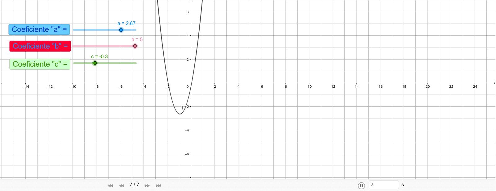 """Funções dos Coeficientes """"a"""", """"b"""" e """"c"""" na forma gráfica, da Função Quadrática. Press Enter to start activity"""