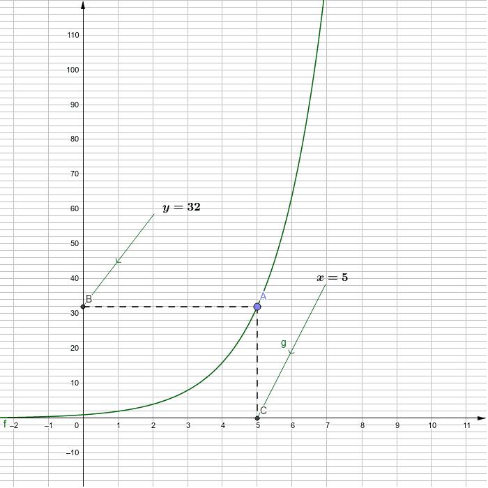 Eksponenttiyhtälön tutkiminen, 2-kantainen eksponenttifunktio Paina Enter aloittaaksesi