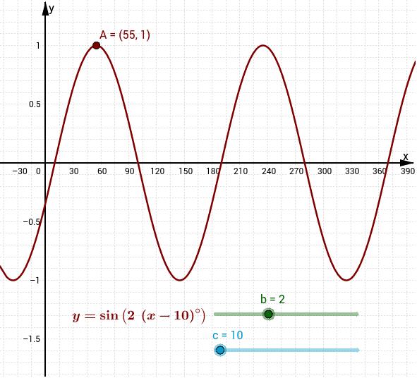 Graph 1: y= sin(b(x-c)°) Press Enter to start activity